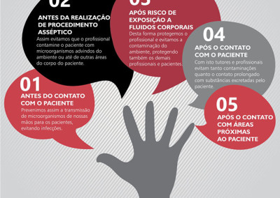 Campanha Vet Support pela higienização das mãos